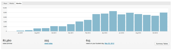 LBG hits by month