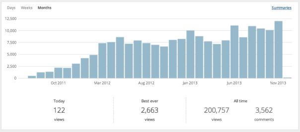 Longbox Graveyard blog traffic, month-by-month