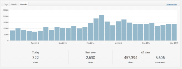 blog stats!